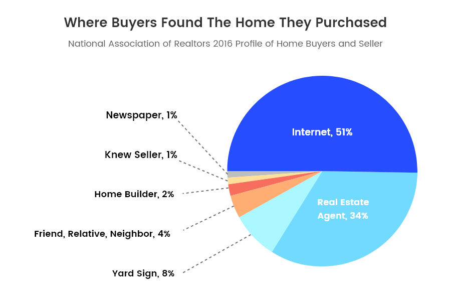 real-estate-piechart