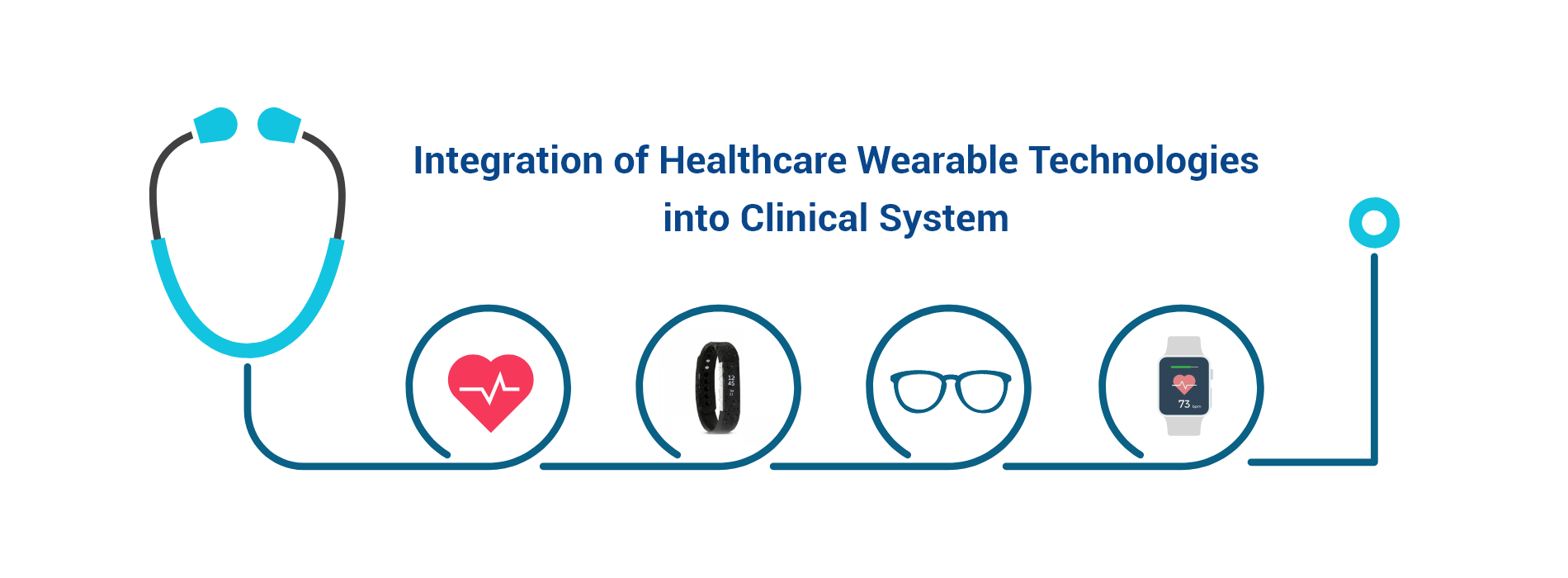 Integration of Wearable Technologies into Patients EMR