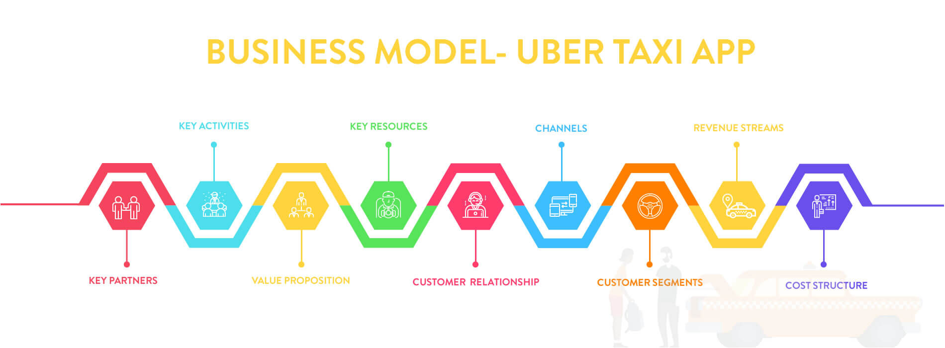 How Uber Works? Insights into Business and Revenue Model