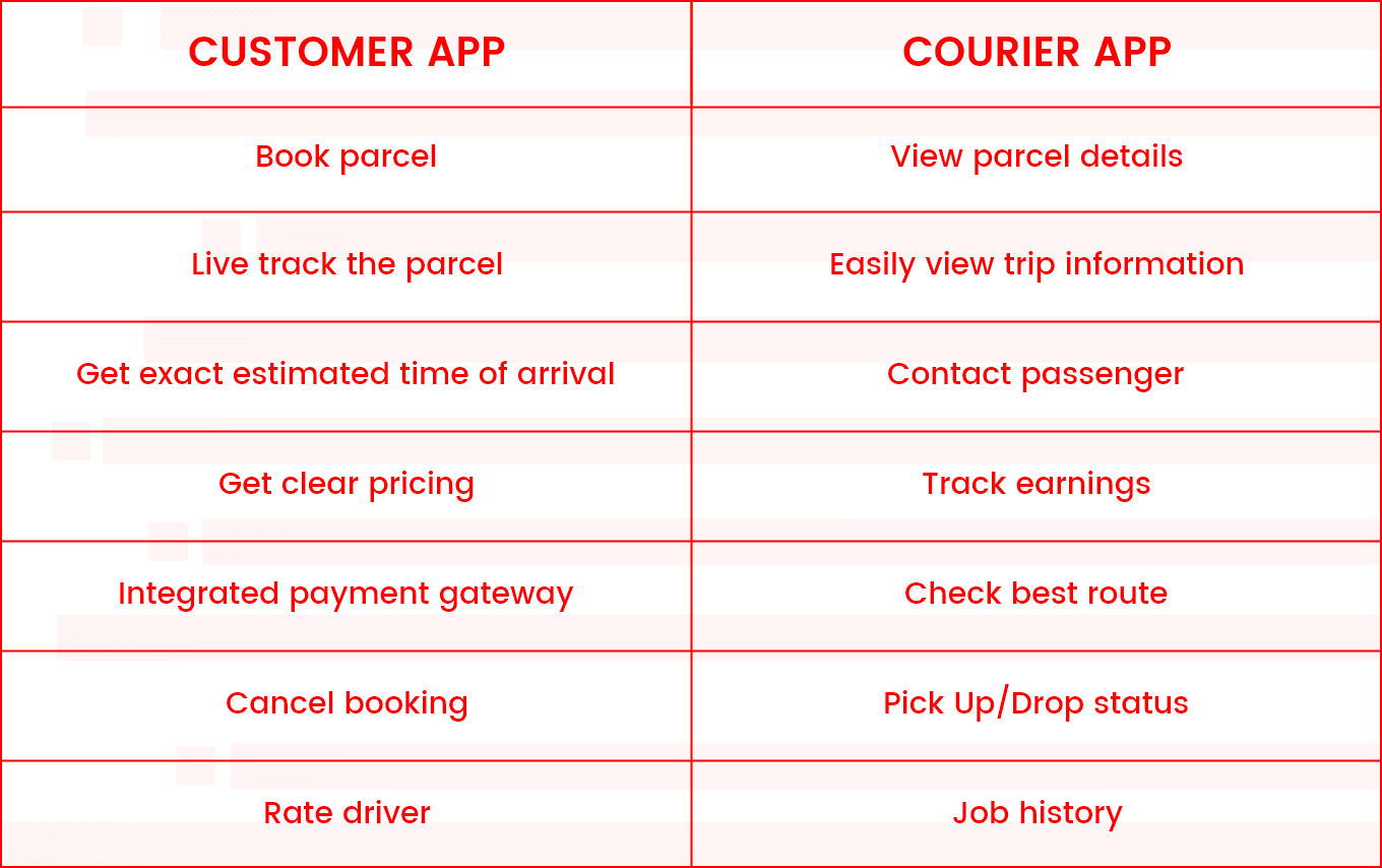 courier-delivery-app-features