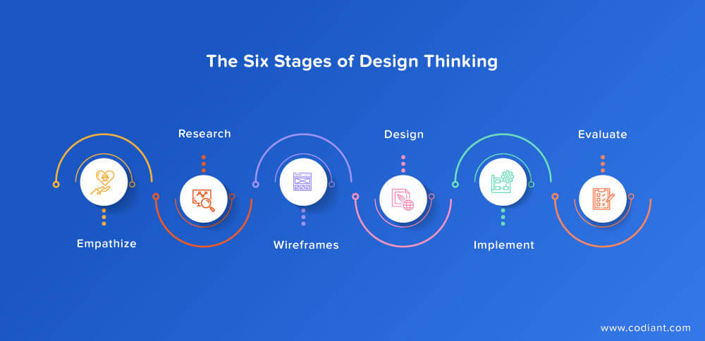 design-stages