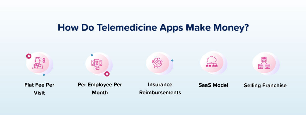 how-to-make-money-with-telemedicine
