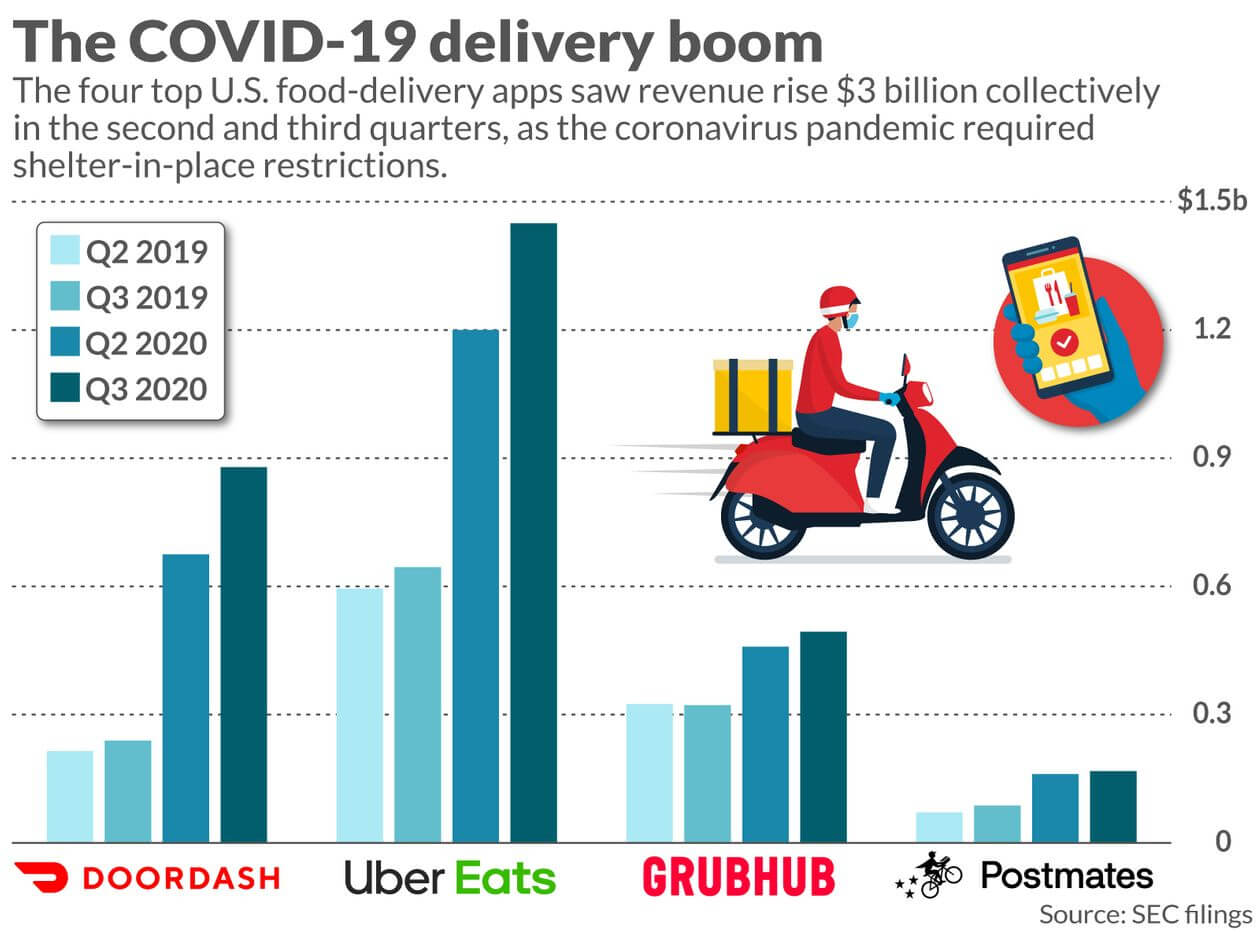 on-demand-delivery-facts-after-covid19