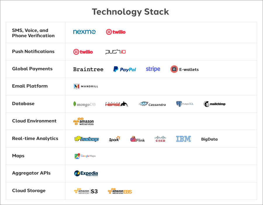 tech_stack