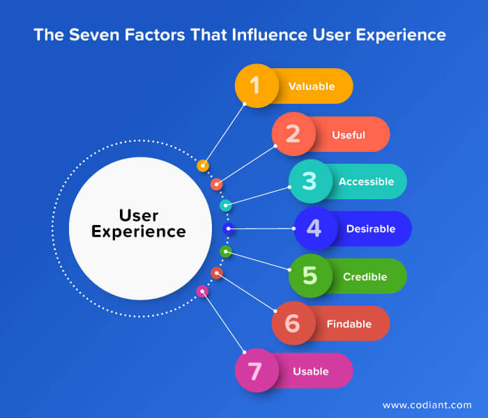 user-experience-factors